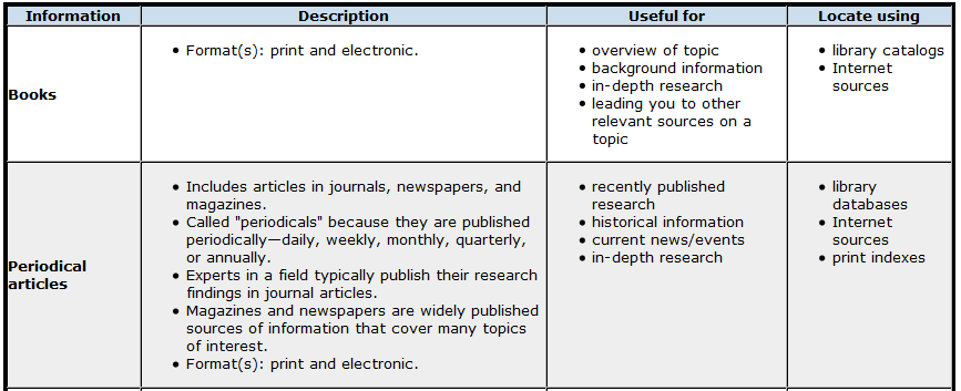 LIBS150_Types_of_Information_Sources_1.png