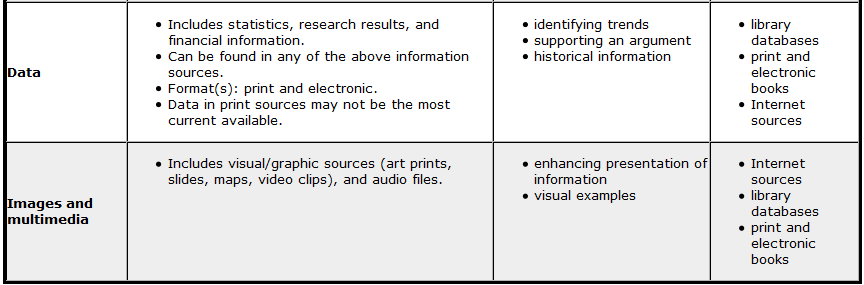 LIBS150_Types_of_Information_Sources_2.png