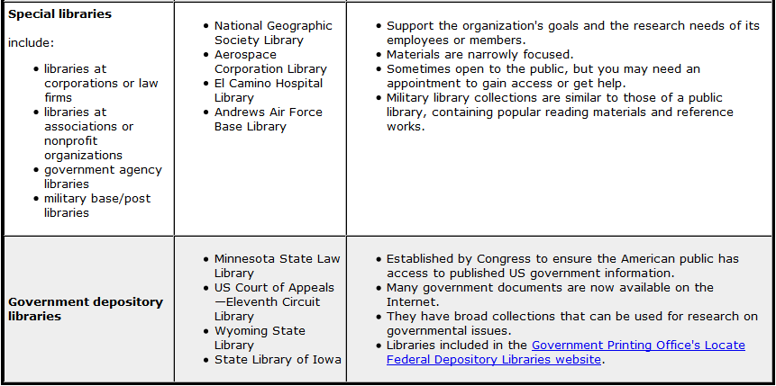 LIBS150_Types_of_Libraries_2.png