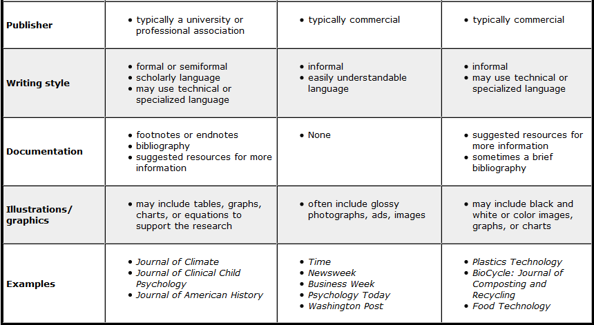 LIBS150_Types_of_Periodical_Literature_2.png